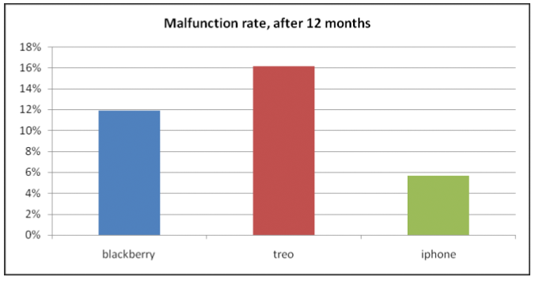 squaretrade-malfunction1