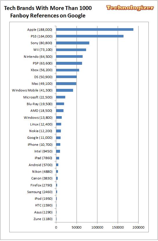 Fanboy chart