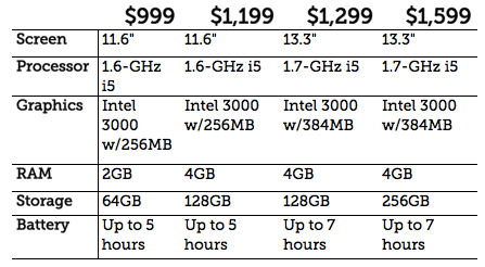 MacBook Air Specs